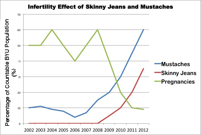 Figure 1. Graph indicating relationship between bad taste and infertility.