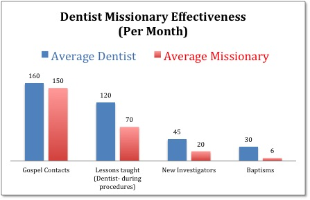 Figure 1. Dentists out-perform missionaries each month.