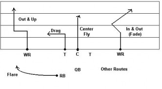 football route